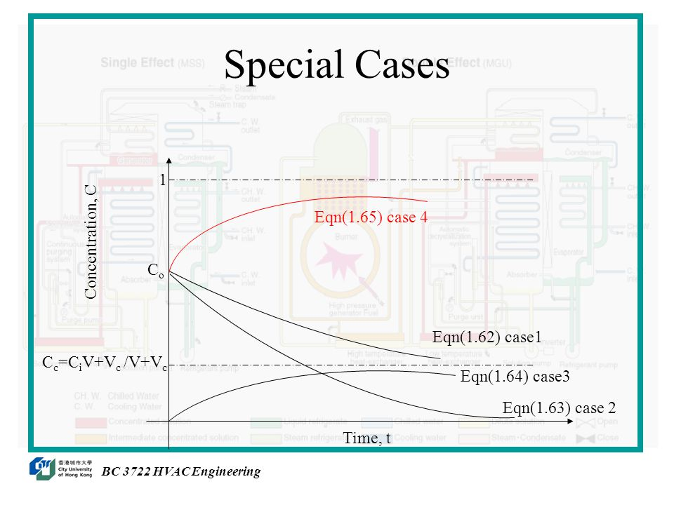 Special Cases BC 3722 HVAC Engineering Eqn(1.62) case1 Eqn(1.64) case3 Eqn(1.63) case 2 Eqn(1.65) case 4 1 C c =C i V+V c /V+V c CoCo Concentration, C Time, t
