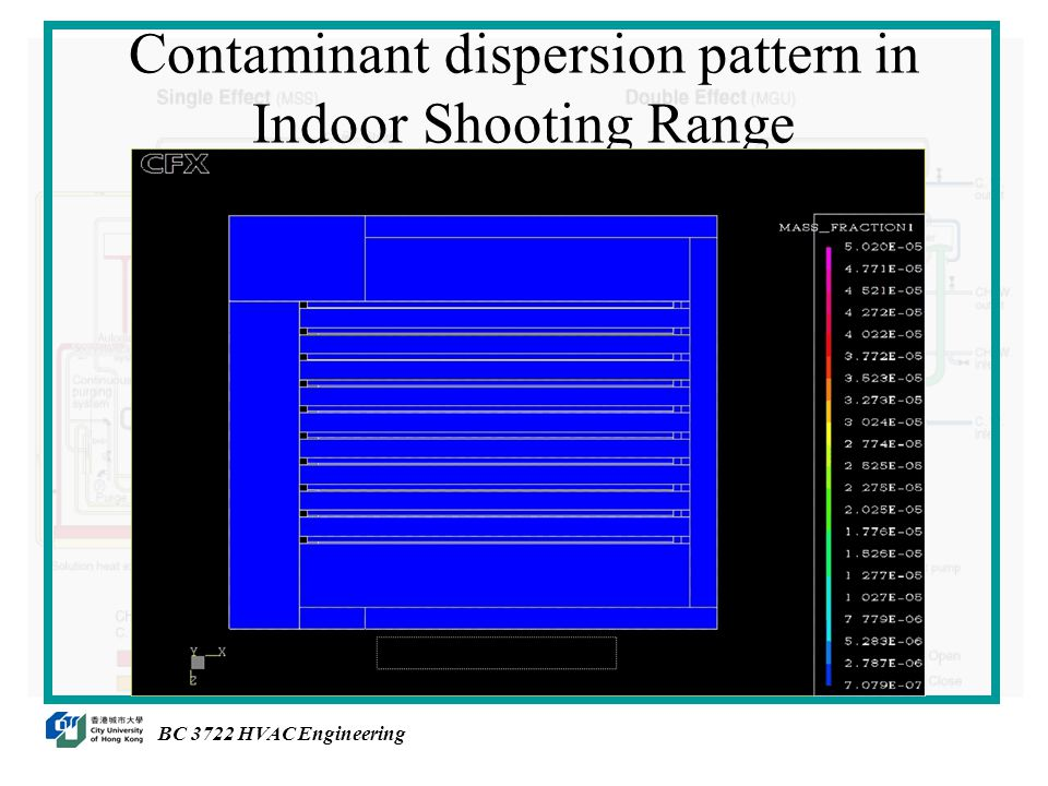 Contaminant dispersion pattern in Indoor Shooting Range BC 3722 HVAC Engineering