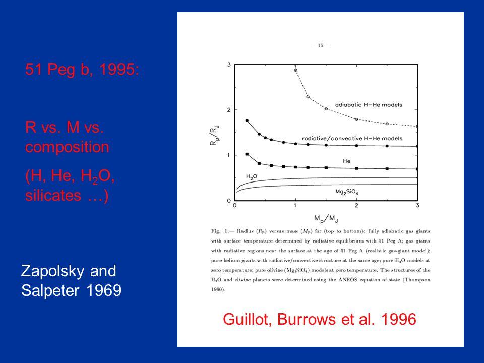 51 Peg b, 1995: R vs. M vs.