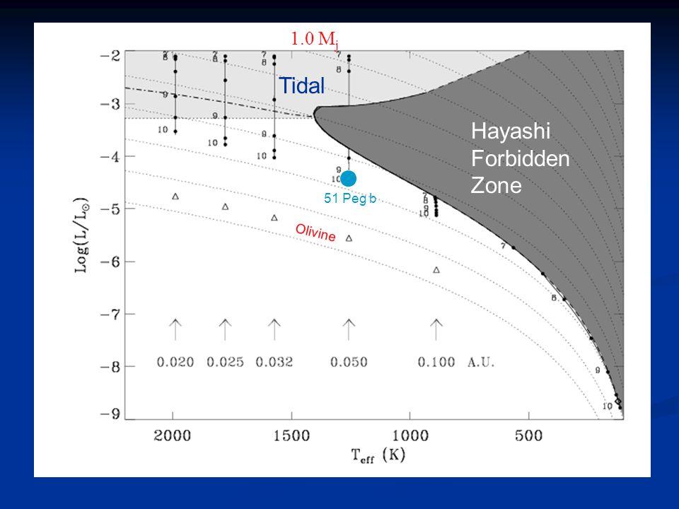 1.0 M j 51 Peg b Olivine Hayashi Forbidden Zone Tidal