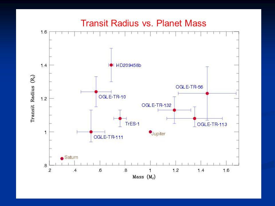 Transit Radius vs. Planet Mass