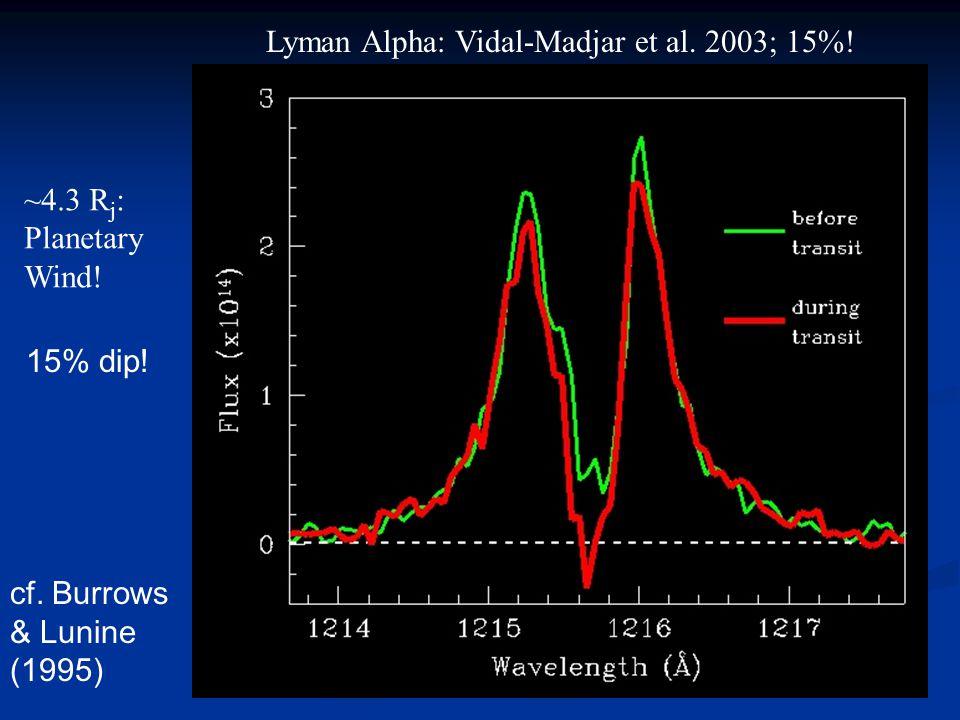 Lyman Alpha: Vidal-Madjar et al. 2003; 15%. ~4.3 R j : Planetary Wind.