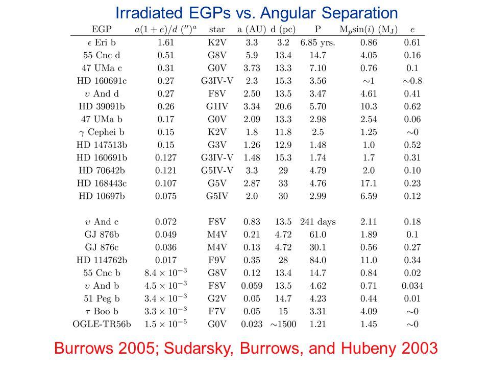 Irradiated EGPs vs. Angular Separation Burrows 2005; Sudarsky, Burrows, and Hubeny 2003