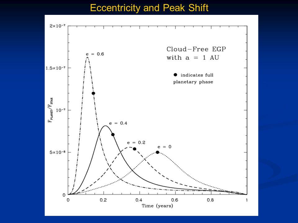 Eccentricity and Peak Shift