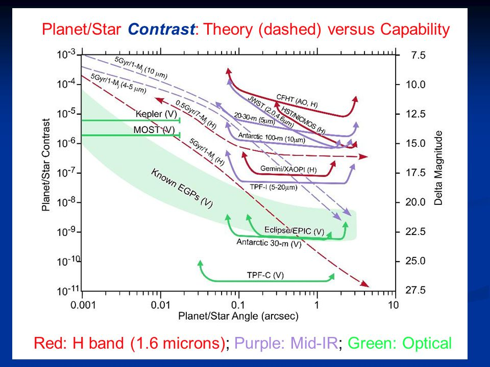 Planet/Star Contrast: Theory (dashed) versus Capability Red: H band (1.6 microns); Purple: Mid-IR; Green: Optical
