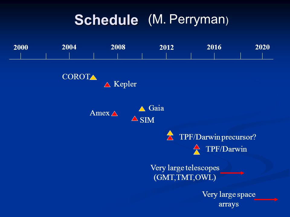 Schedule 2000 20042008 2012 2016 2020 Gaia TPF/Darwin Very large telescopes (GMT,TMT,OWL) Very large space arrays Kepler COROT SIM TPF/Darwin precurso