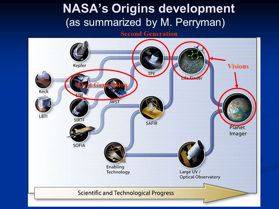 NASA's Origins development First Generation Second Generation Visions (as summarized by M.