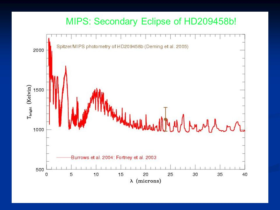 MIPS: Secondary Eclipse of HD209458b!