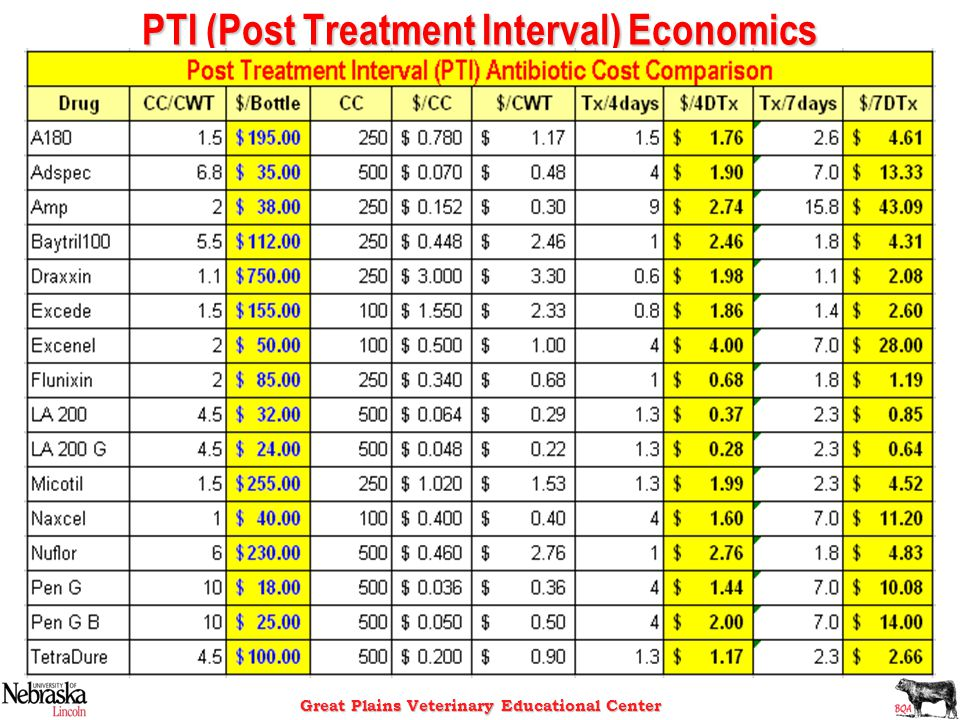 Great Plains Veterinary Educational Center PTI (Post Treatment Interval) Economics