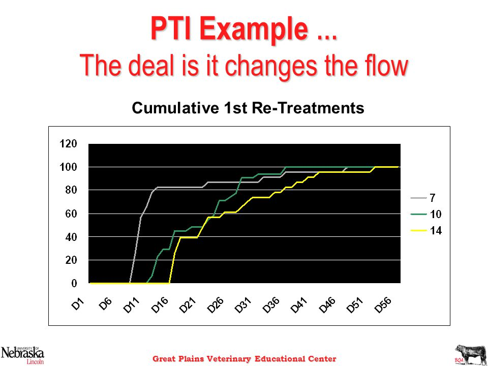 Great Plains Veterinary Educational Center PTI Example … The deal is it changes the flow Cumulative 1st Re-Treatments