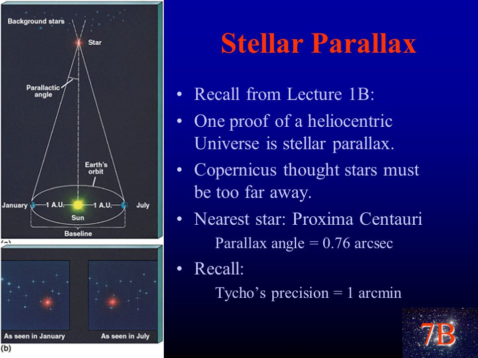 7B Stellar Parallax Recall from Lecture 1B: One proof of a heliocentric Universe is stellar parallax.