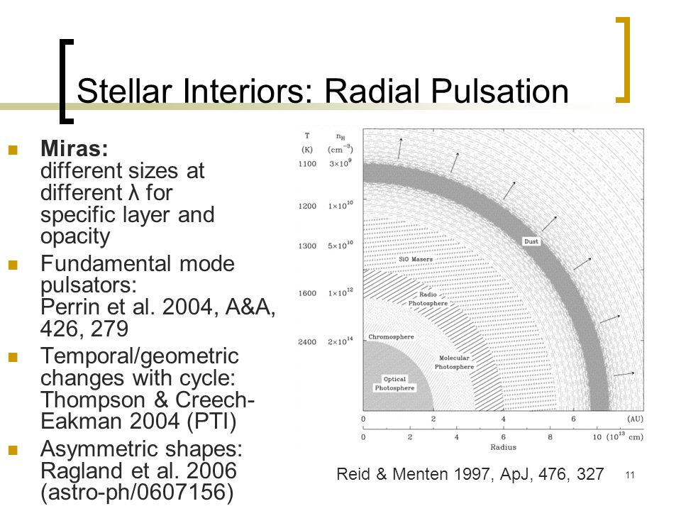 11 Stellar Interiors: Radial Pulsation Miras: different sizes at different λ for specific layer and opacity Fundamental mode pulsators: Perrin et al.