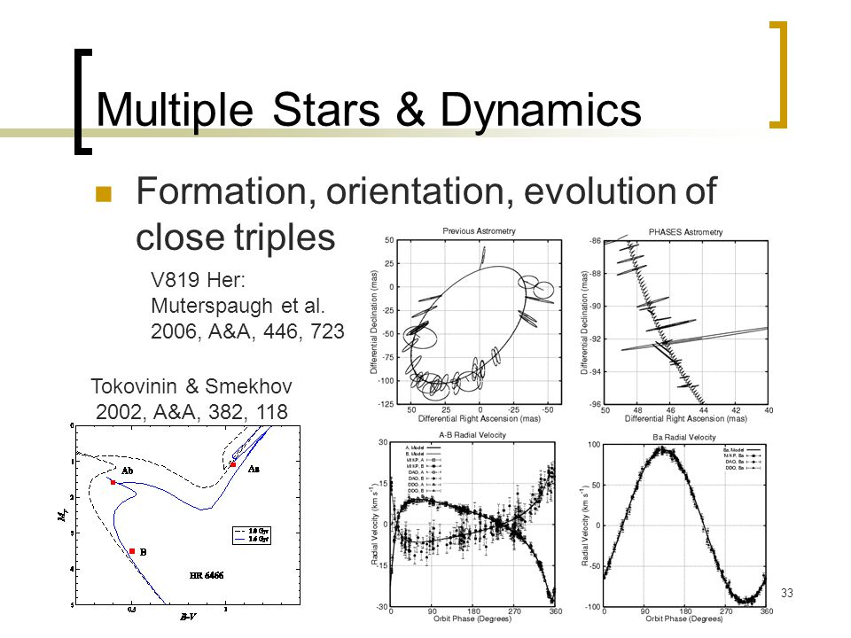 33 Multiple Stars & Dynamics Formation, orientation, evolution of close triples V819 Her: Muterspaugh et al.