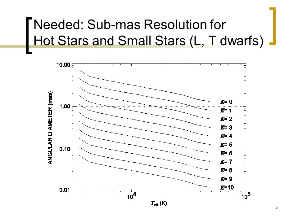 6 Work Ahead Need high-precision and spectrally dispersed measurements Multi-wavelength data to explore opacity effects and check model atmospheres Huge potential for hot stars and cool dwarf stars M-dwarfs: Berger et al.