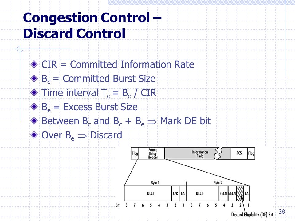 38 Congestion Control – Discard Control CIR= Committed Information Rate B c = Committed Burst Size Time interval T c = B c / CIR B e = Excess Burst Size Between B c and B c + B e  Mark DE bit Over B e  Discard