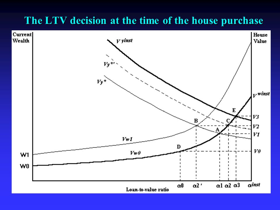 The LTV decision at the time of the house purchase