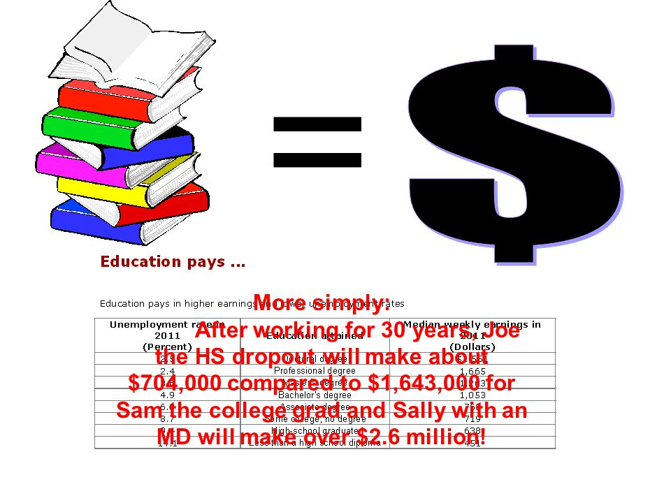 More simply: After working for 30 years, Joe the HS dropout will make about $704,000 compared to $1,643,000 for Sam the college grad and Sally with an MD will make over $2.6 million!