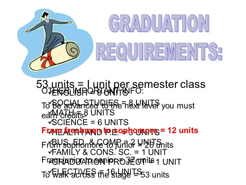 53 units = I unit per semester class ENGLISH = 8 UNITS SOCIAL STUDIES = 8 UNITS MATH = 8 UNITS SCIENCE = 6 UNITS HEALTH AND P.E.
