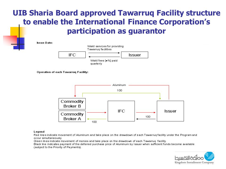 UIB Sharia Board approved Tawarruq Facility structure to enable the International Finance Corporation's participation as guarantor