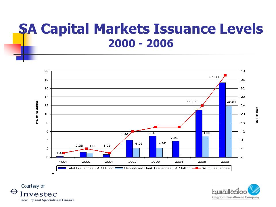 SA Capital Markets Issuance Levels 2000 - 2006 Courtesy of