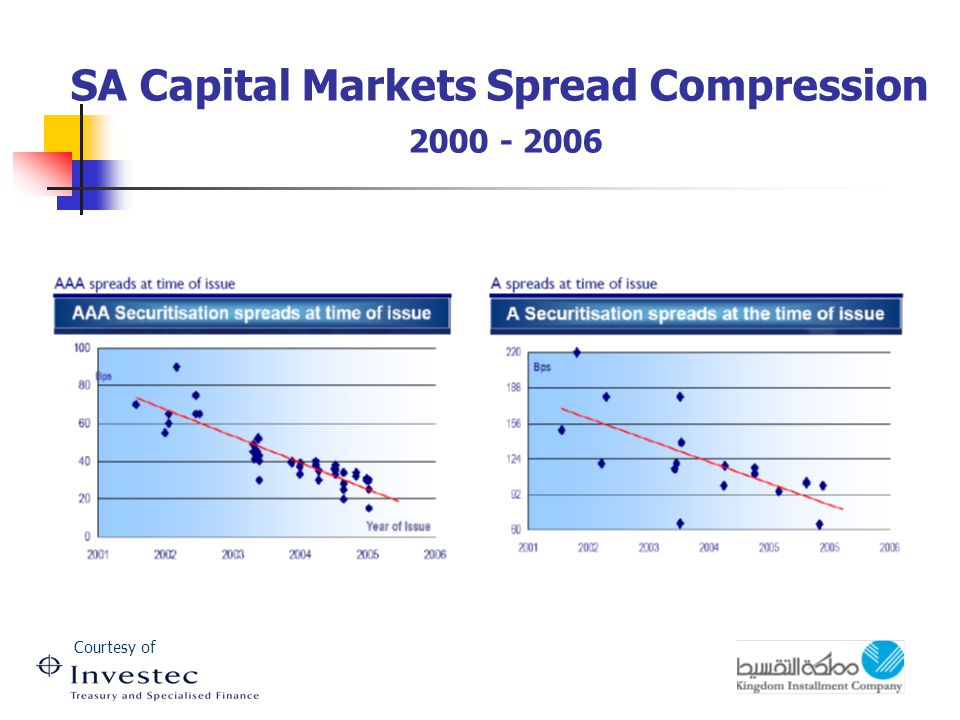 SA Capital Markets Spread Compression 2000 - 2006 Courtesy of