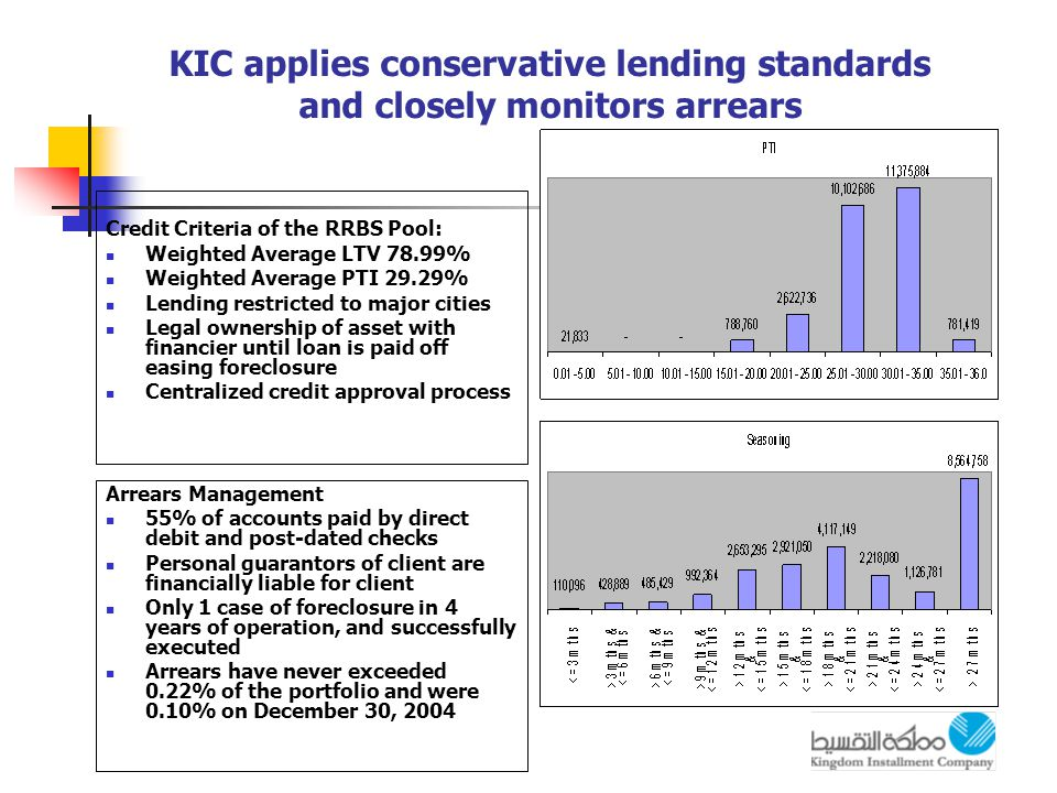 KIC applies conservative lending standards and closely monitors arrears Credit Criteria of the RRBS Pool: Weighted Average LTV 78.99% Weighted Average PTI 29.29% Lending restricted to major cities Legal ownership of asset with financier until loan is paid off easing foreclosure Centralized credit approval process Arrears Management 55% of accounts paid by direct debit and post-dated checks Personal guarantors of client are financially liable for client Only 1 case of foreclosure in 4 years of operation, and successfully executed Arrears have never exceeded 0.22% of the portfolio and were 0.10% on December 30, 2004