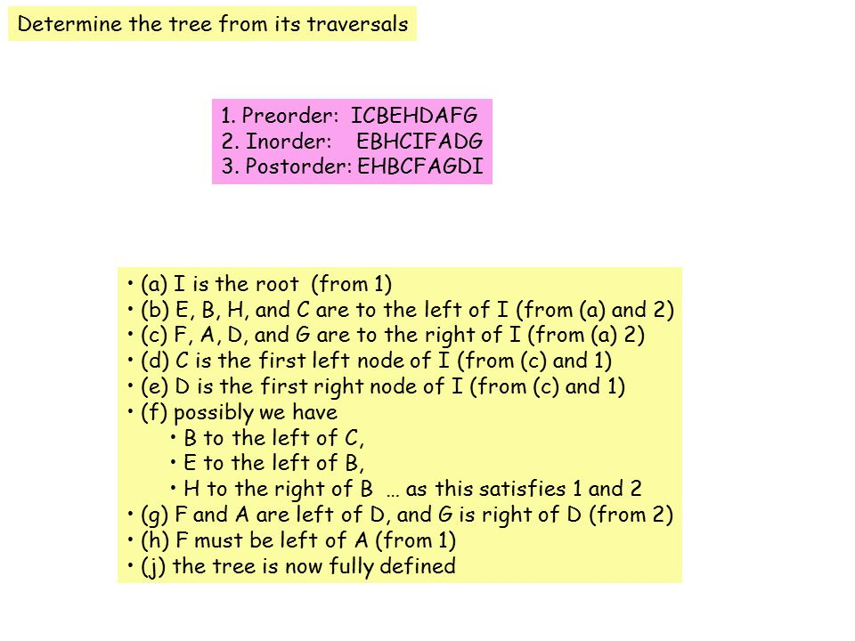Determine the tree from its traversals 1. Preorder: ICBEHDAFG 2.