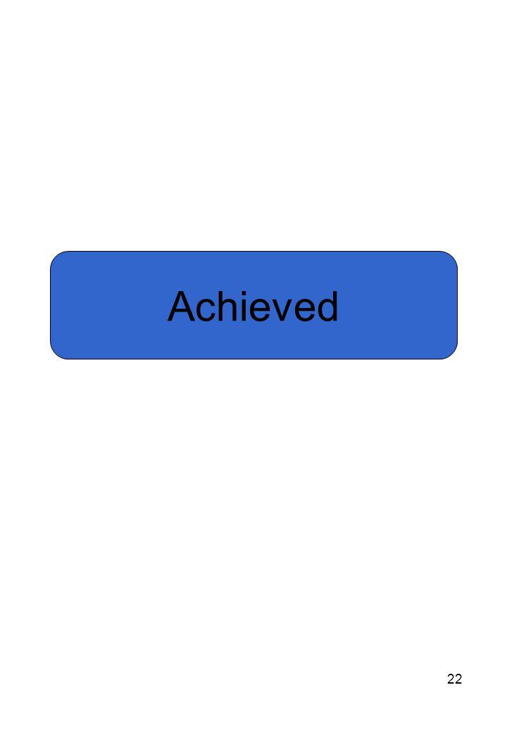 22 Achieved