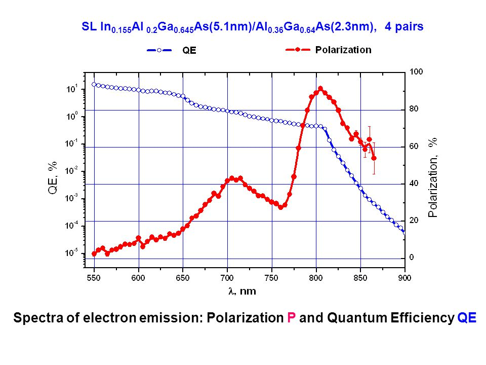 SL In 0.155 Al 0.2 Ga 0.645 As(5.1nm)/Al 0.36 Ga 0.64 As(2.3nm), 4 pairs Spectra of electron emission: Polarization P and Quantum Efficiency QE