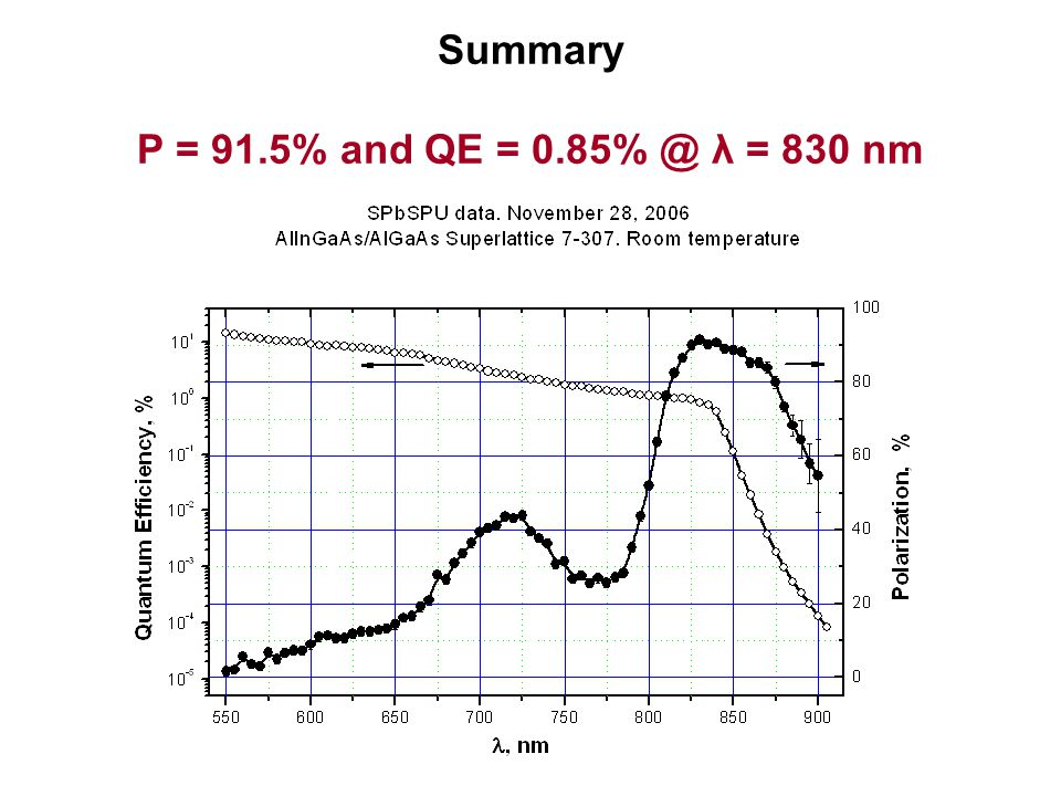 Summary P = 91.5% and QE = 0.85% @ λ = 830 nm