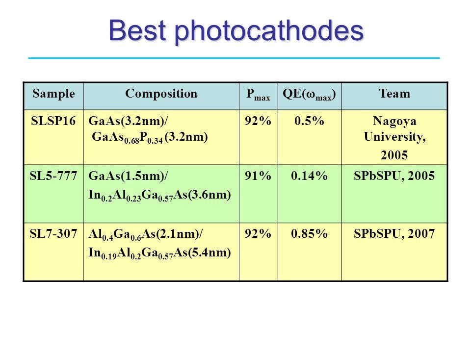 Best photocathodes SampleCompositionP max QE(  max ) Team SLSP16GaAs(3.2nm)/ GaAs 0.68 P 0.34 (3.2nm) 92%0.5%Nagoya University, 2005 SL5-777GaAs(1.5nm)/ In 0.2 Al 0.23 Ga 0.57 As(3.6nm) 91%0.14%SPbSPU, 2005 SL7-307Al 0.4 Ga 0.6 As(2.1nm)/ In 0.19 Al 0.2 Ga 0.57 As(5.4nm) 92%0.85%SPbSPU, 2007