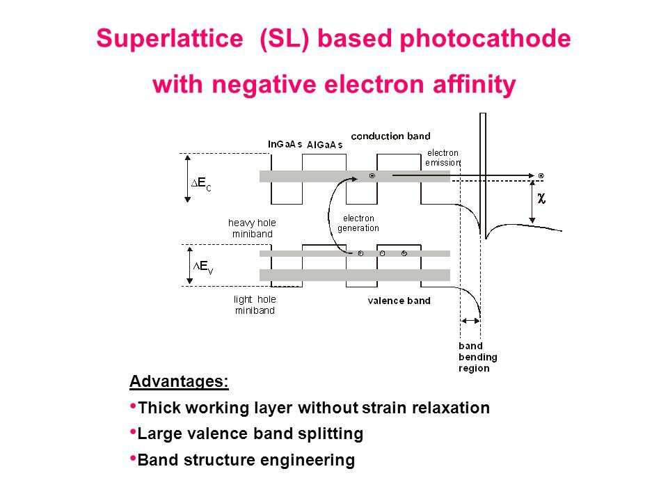 Superlattice (SL) based photocathode with negative electron affinity Advantages: Thick working layer without strain relaxation Large valence band spli