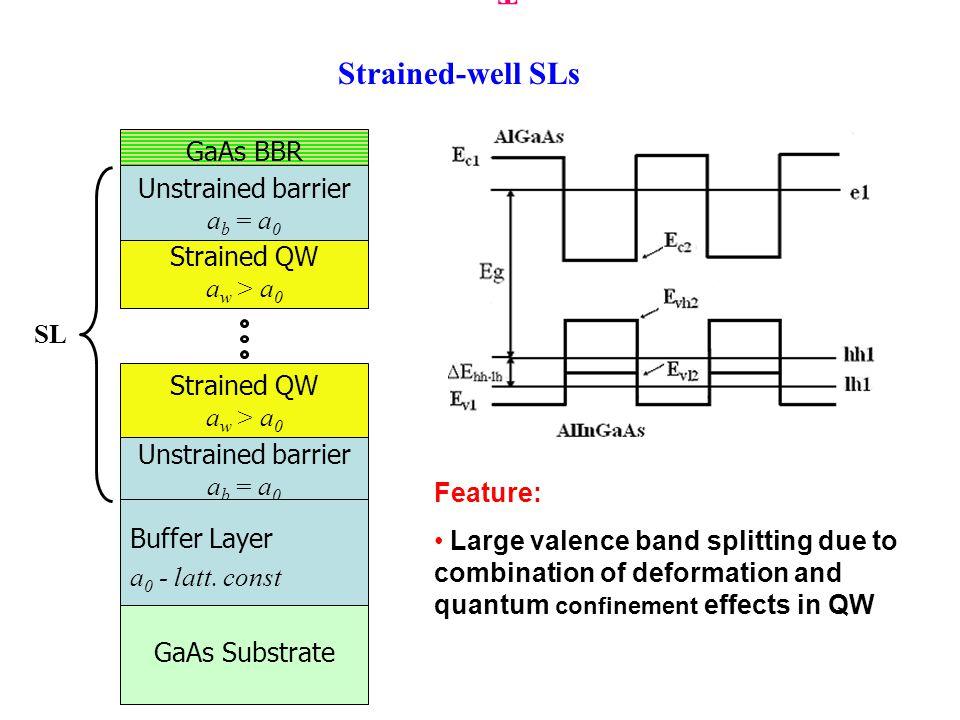 CompositionThicknessDoping As cap GaAs QW60 A 7  10 18 cm -3 Be Al 0.36 Ga 0.64 As SL 23 A 3  10 17 cm -3 Be In 0.155 Al 0.2 Ga 0.645 As 51 A Al 0.4 Ga 0.6 AsBuffer 0.3  m6  10 18 cm -3 Be p-GaAs substrate MBE grown InAlGaAs/AlGaAs strained-well superlattice E g =1.543eV, Valence band splitting E hh1 - E lh1 = 60 meV, P max =92%, QE=0.6%.