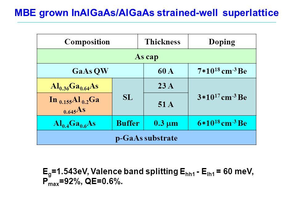 SL In 0.155 Al 0.2 Ga 0.645 As(5.1nm)/Al 0.36 Ga 0.64 As(2.3nm), 4 pairs Spectra of electron emission: Polarization P and Quantum Efficiency QE