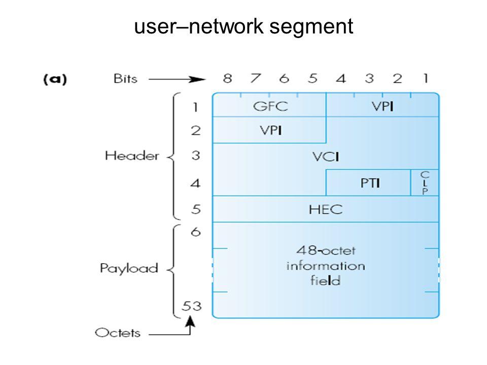 user–network segment