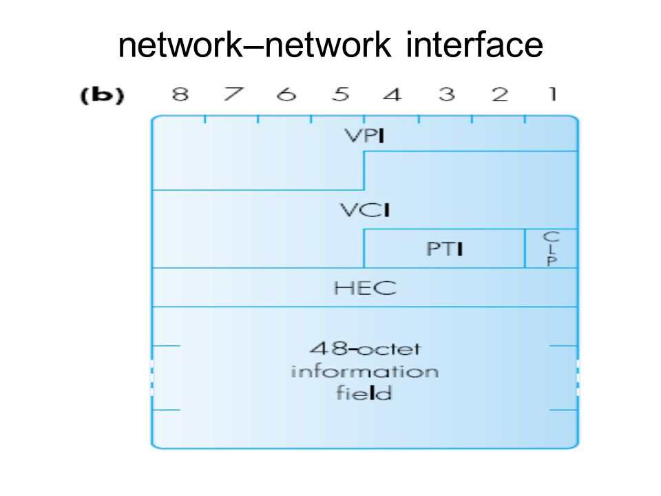 network–network interface