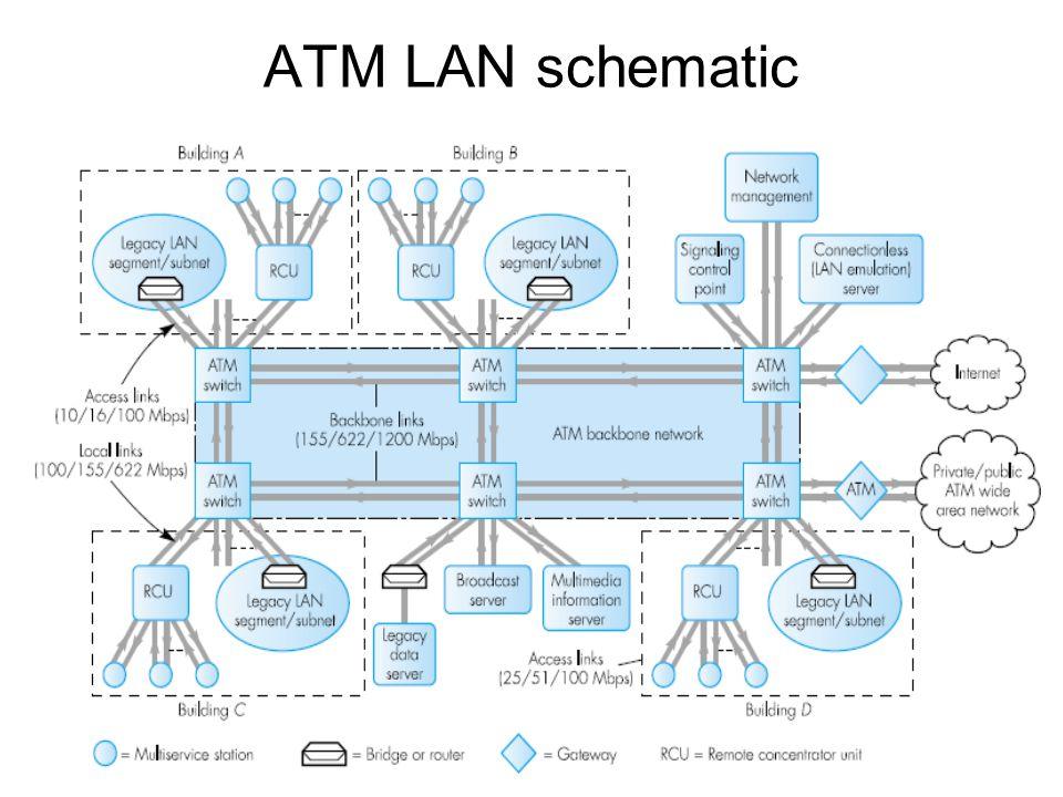 ATM LAN schematic