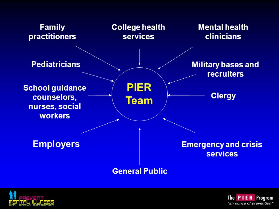 Family practitioners Pediatricians School guidance counselors, nurses, social workers Employers General Public Mental health clinicians Military bases