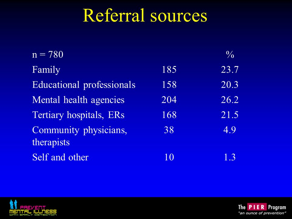 Referral sources n = 780% Family18523.7 Educational professionals15820.3 Mental health agencies20426.2 Tertiary hospitals, ERs16821.5 Community physic
