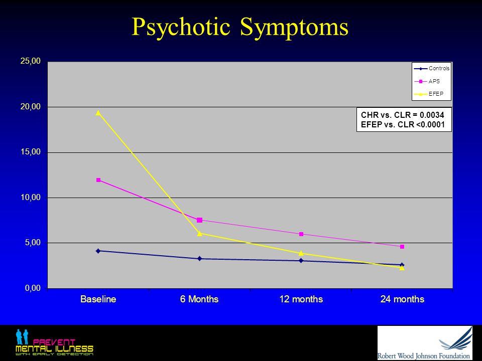 Psychotic Symptoms CHR vs. CLR = 0.0034 EFEP vs. CLR <0.0001