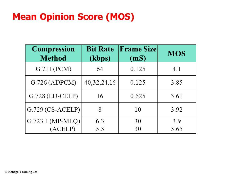© Kenega Training Ltd Mean Opinion Score (MOS) Compression Method Bit Rate (kbps) Frame Size (mS) MOS G.711 (PCM)640.1254.1 G.726 (ADPCM)40,32,24,160.