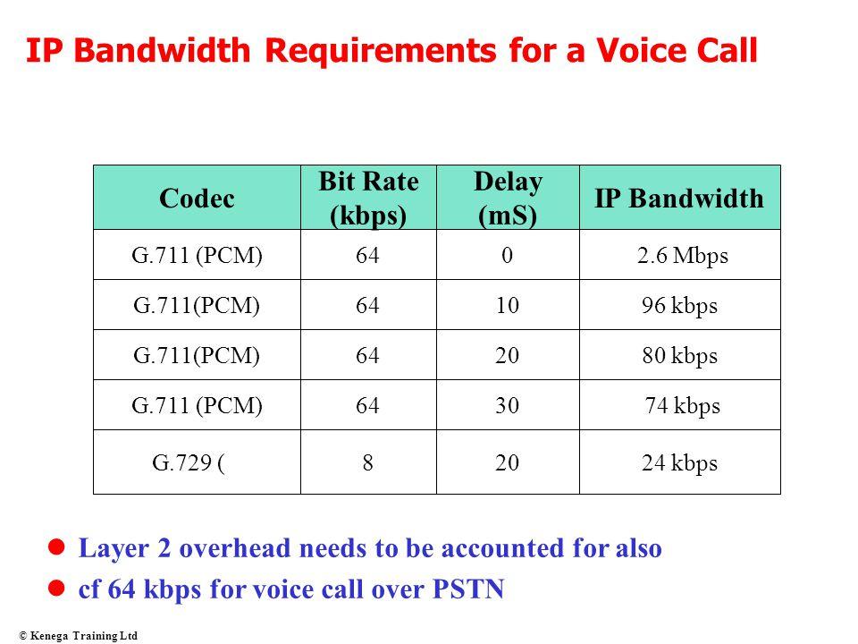 © Kenega Training Ltd IP Bandwidth Requirements for a Voice Call Codec Bit Rate (kbps) Delay (mS) IP Bandwidth G.711 (PCM)640 2.6 Mbps G.711(PCM)6410