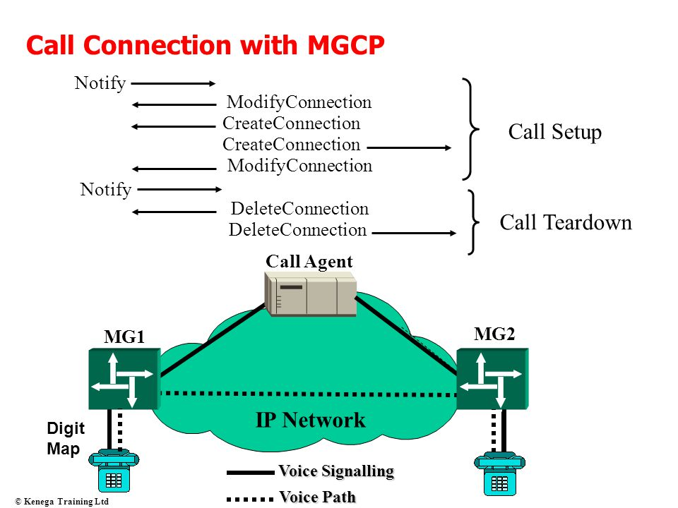 © Kenega Training Ltd Call Connection with MGCP Notify CreateConnection ModifyConnection IP Network MG1 MG2 Call Agent Digit Map Voice Signalling Voic