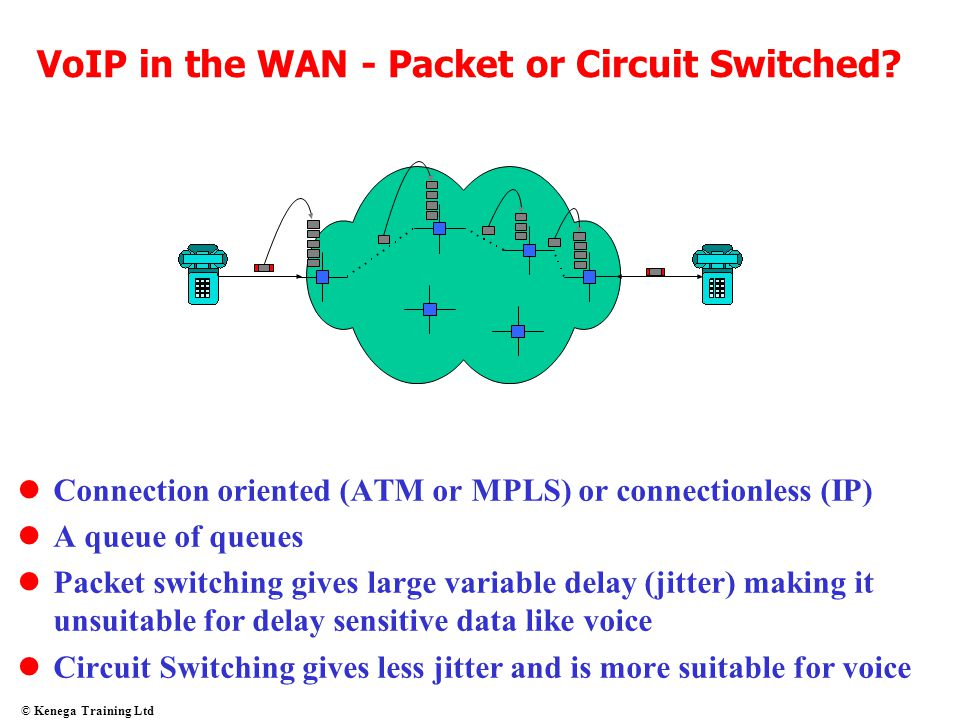 © Kenega Training Ltd VoIP in the WAN - Packet or Circuit Switched? Connection oriented (ATM or MPLS) or connectionless (IP) A queue of queues Packet