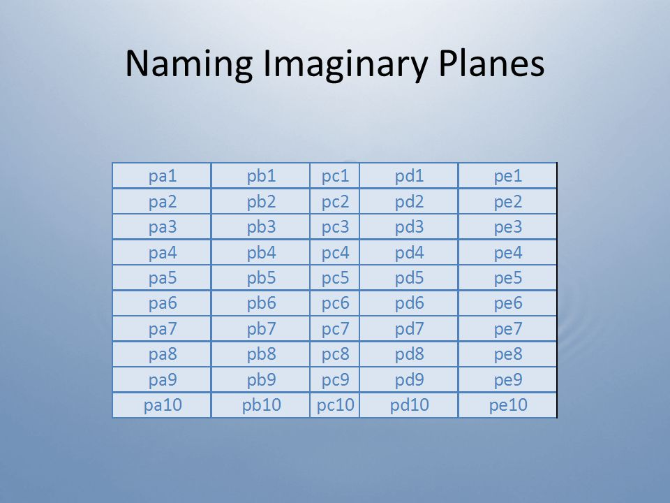 Naming Imaginary Planes