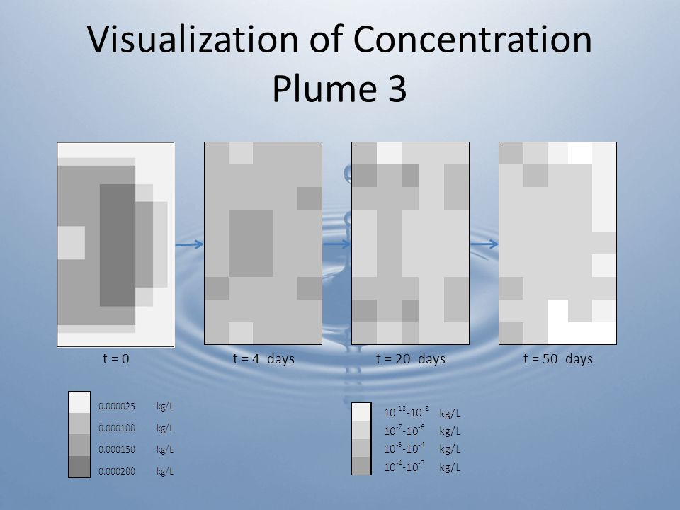 Visualization of Concentration Plume 3 t = 4 dayst = 20 dayst = 50 dayst = 0