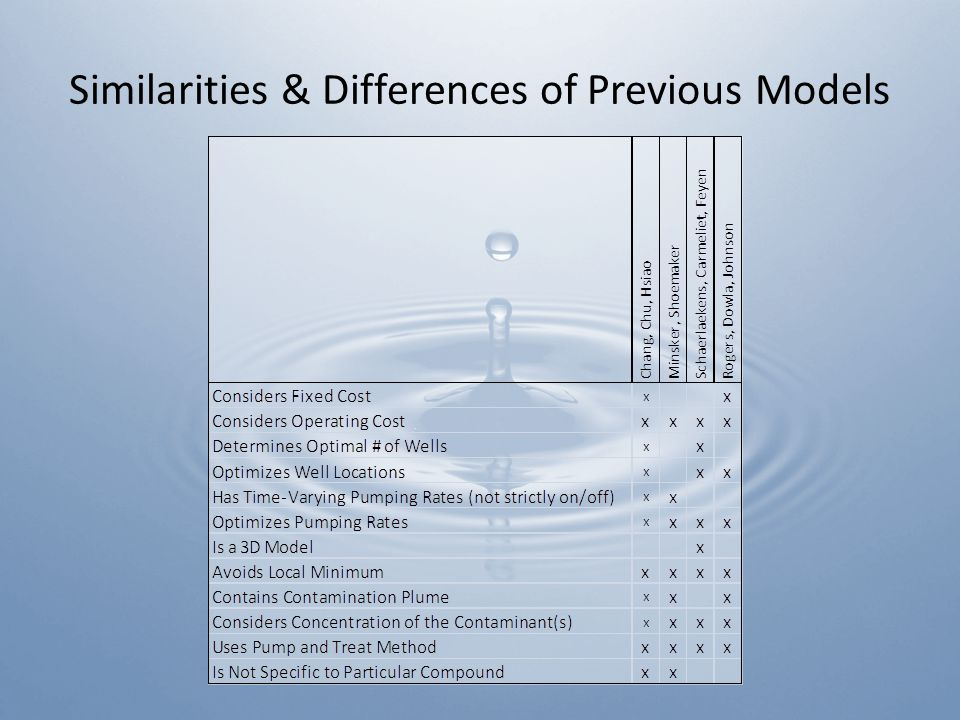 Similarities & Differences of Previous Models