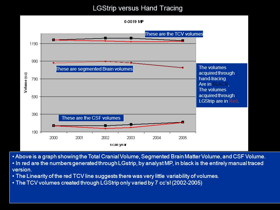 LGStrip versus Hand Tracing Above is a graph showing the Total Cranial Volume, Segmented Brain Matter Volume, and CSF Volume. In red are the numbers g