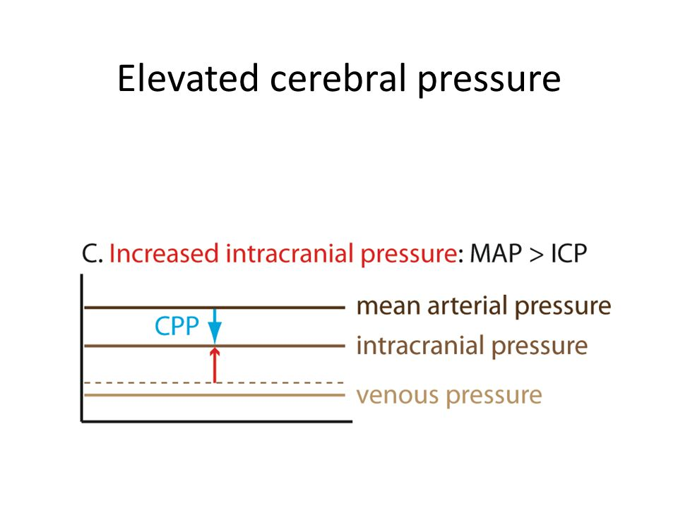 Elevated cerebral pressure