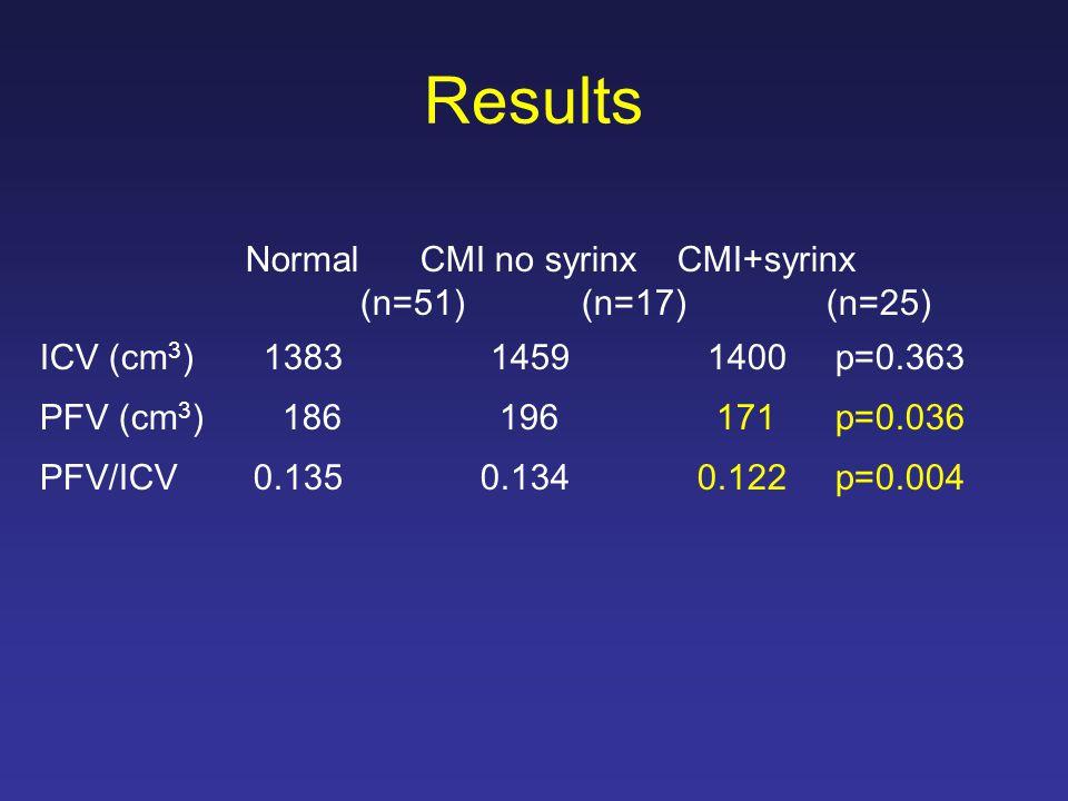 Results Normal CMI no syrinx CMI+syrinx (n=51) (n=17) (n=25) ICV (cm 3 ) 1383 1459 1400 p=0.363 PFV (cm 3 ) 186 196 171 p=0.036 PFV/ICV0.135 0.134 0.122 p=0.004